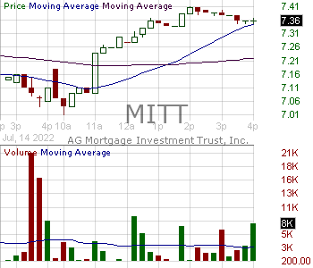 MITT - AG Mortgage Investment Trust Inc. 15 minute intraday candlestick chart with less than 1 minute delay