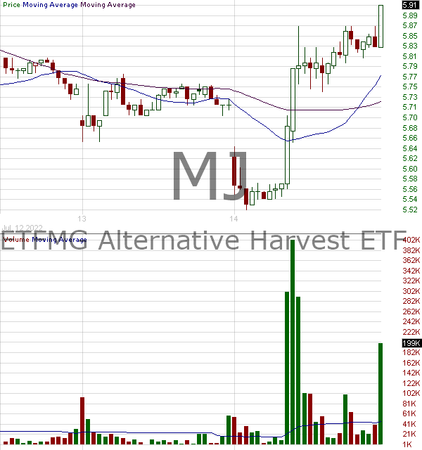 MJ - ETFMG Alternative Harvest ETF 15 minute intraday candlestick chart with less than 1 minute delay