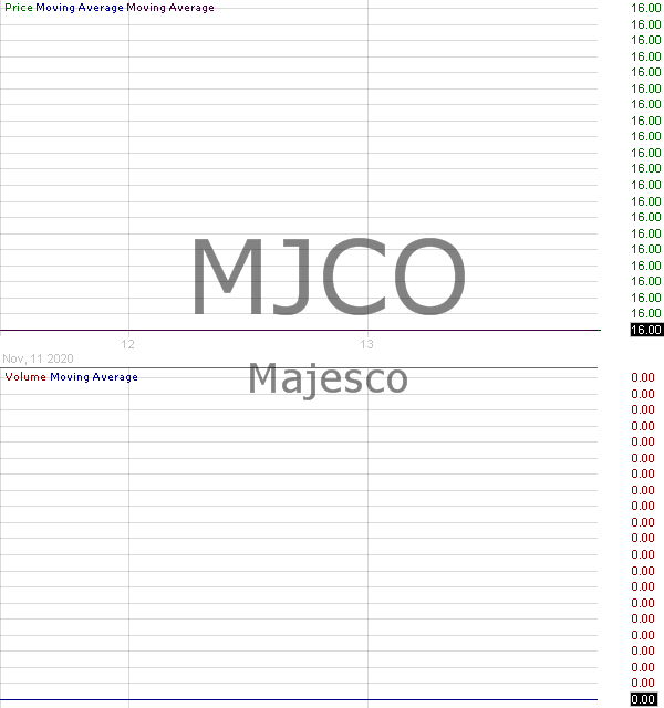 MJCO - Majesco 15 minute intraday candlestick chart with less than 1 minute delay
