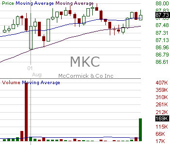 MKC - McCormick Company Incorporated 15 minute intraday candlestick chart with less than 1 minute delay