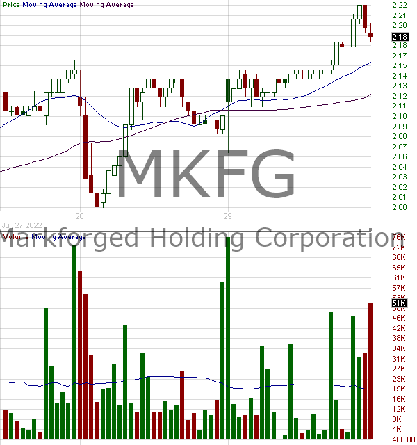 MKFG - Markforged Holding Corporation 15 minute intraday candlestick chart ~15 minute delay
