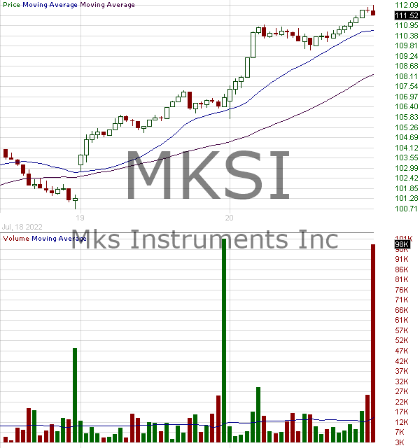 MKSI - MKS Instruments Inc. 15 minute intraday candlestick chart with less than 1 minute delay