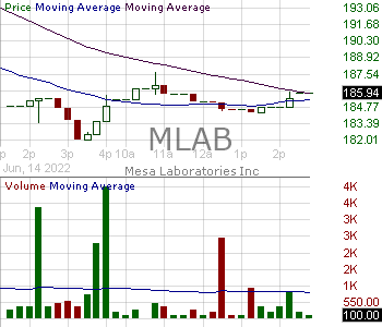 MLAB - Mesa Laboratories Inc. 15 minute intraday candlestick chart with less than 1 minute delay
