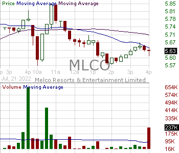 MLCO - Melco Resorts Entertainment Limited - ADR  15 minute intraday candlestick chart with less than 1 minute delay