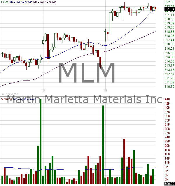 MLM - Martin Marietta Materials Inc. 15 minute intraday candlestick chart with less than 1 minute delay