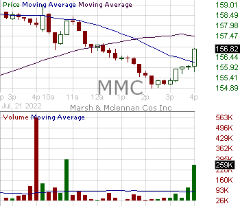 MMC - Marsh McLennan Companies Inc. 15 minute intraday candlestick chart with less than 1 minute delay