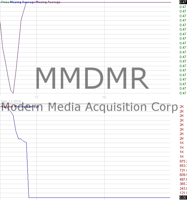 MMDMR - Modern Media Acquisition Corp. - Right 15 minute intraday candlestick chart with less than 1 minute delay