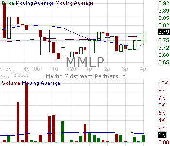 MMLP - Martin Midstream Partners L.P. Units Representing Limited Partnership Interests 15 minute intraday candlestick chart with less than 1 minute delay