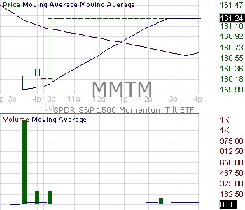 MMTM - SPDR SP 1500 Momentum Tilt ETF 15 minute intraday candlestick chart with less than 1 minute delay