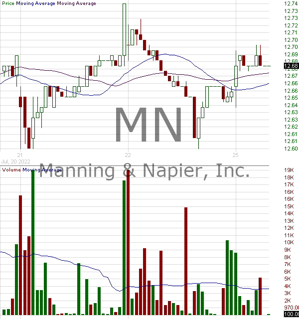 MN - Manning Napier Inc. Class A 15 minute intraday candlestick chart with less than 1 minute delay