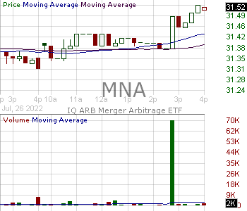 MNA - IQ Merger Arbitrage ETF 15 minute intraday candlestick chart with less than 1 minute delay