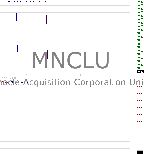 MNCLU - Monocle Acquisition Corporation - Units 15 minute intraday candlestick chart with less than 1 minute delay