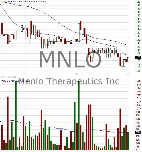 MNLO - Menlo Therapeutics Inc. 15 minute intraday candlestick chart with less than 1 minute delay