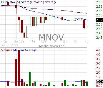 MNOV - MediciNova Inc. 15 minute intraday candlestick chart with less than 1 minute delay