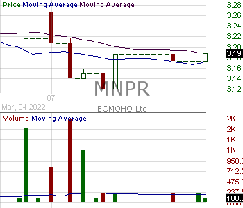 MNPR - Monopar Therapeutics Inc. 15 minute intraday candlestick chart with less than 1 minute delay