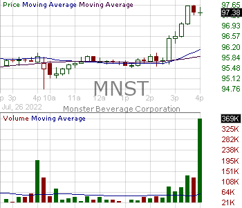 MNST - Monster Beverage Corporation 15 minute intraday candlestick chart with less than 1 minute delay