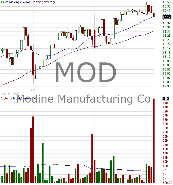 MOD - Modine Manufacturing Company 15 minute intraday candlestick chart with less than 1 minute delay