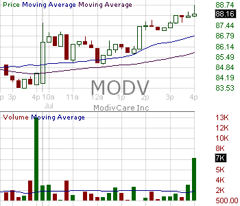 MODV - ModivCare Inc. 15 minute intraday candlestick chart with less than 1 minute delay