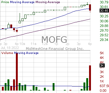 MOFG - MidWestOne Financial Group Inc. 15 minute intraday candlestick chart with less than 1 minute delay