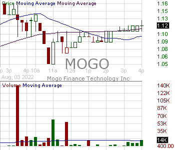 MOGO - Mogo Inc. 15 minute intraday candlestick chart with less than 1 minute delay