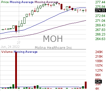 MOH - Molina Healthcare Inc 15 minute intraday candlestick chart with less than 1 minute delay