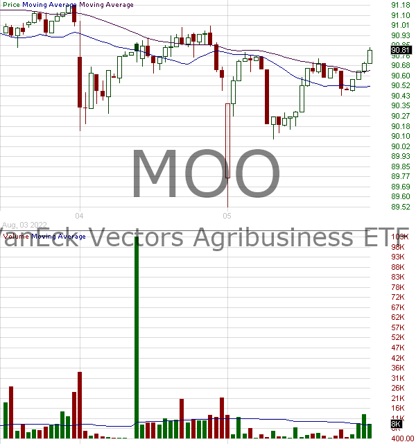 MOO - VanEck Vectors Agribusiness ETF 15 minute intraday candlestick chart with less than 1 minute delay