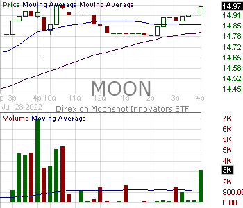 MOON - Direxion Moonshot Innovators ETF 15 minute intraday candlestick chart with less than 1 minute delay