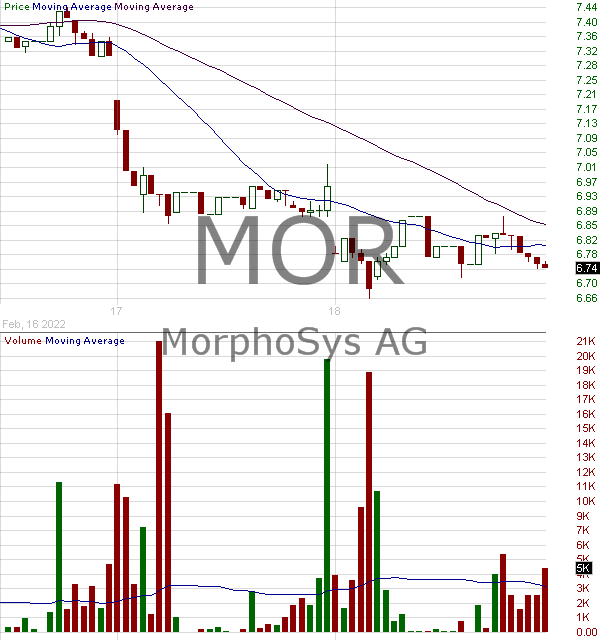MOR - MorphoSys AG - ADR 15 minute intraday candlestick chart with less than 1 minute delay