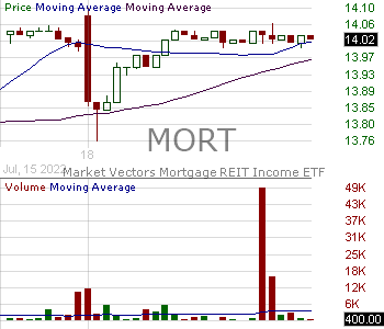 MORT - VanEck Vectors Mortgage REIT Income ETF 15 minute intraday candlestick chart with less than 1 minute delay