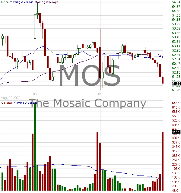 MOS - Mosaic Company 15 minute intraday candlestick chart with less than 1 minute delay