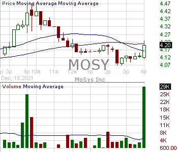 MOSY - MoSys Inc. 15 minute intraday candlestick chart with less than 1 minute delay