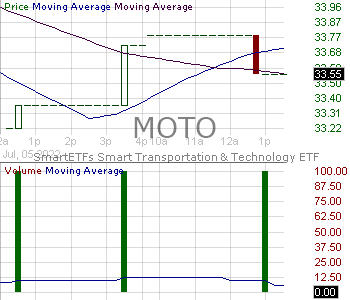 MOTO - SmartETFs Smart Transportation Technology ETF 15 minute intraday candlestick chart with less than 1 minute delay