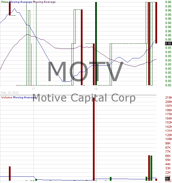 MOTV - Motive Capital Corp Class A Ordinary Shares 15 minute intraday candlestick chart with less than 1 minute delay