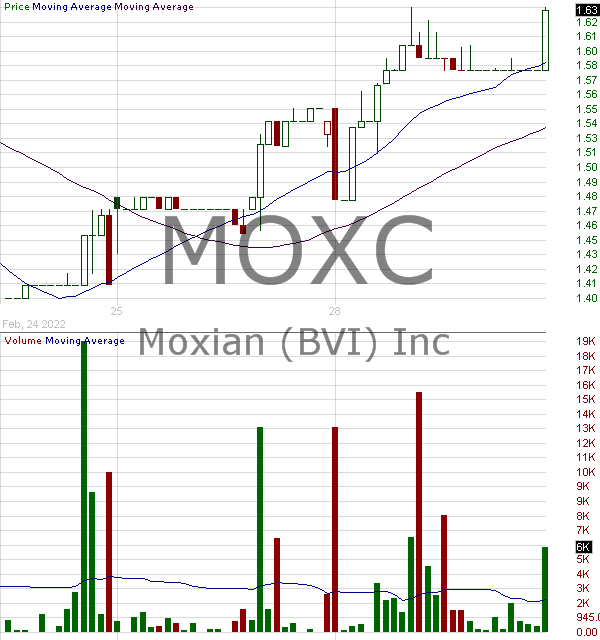 MOXC - Moxian Inc. 15 minute intraday candlestick chart with less than 1 minute delay