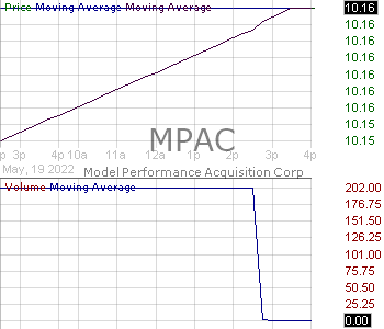 MPAC - Model Performance Acquisition Corp. Ordinary Share 15 minute intraday candlestick chart with less than 1 minute delay