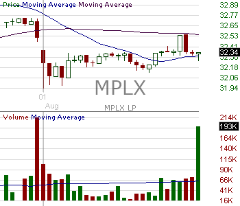 MPLX - MPLX LP Common Units Representing Limited Partner Interests 15 minute intraday candlestick chart with less than 1 minute delay