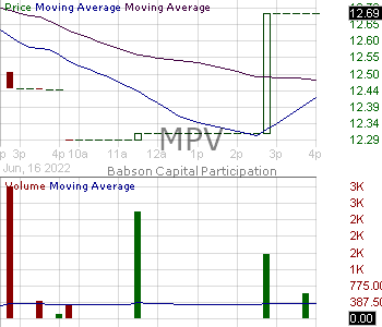 MPV - Barings Participation Investors 15 minute intraday candlestick chart with less than 1 minute delay