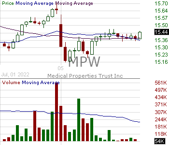 MPW - Medical Properties Trust Inc. 15 minute intraday candlestick chart with less than 1 minute delay