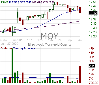 MQY - Blackrock MuniYield Quality Fund Inc. 15 minute intraday candlestick chart with less than 1 minute delay