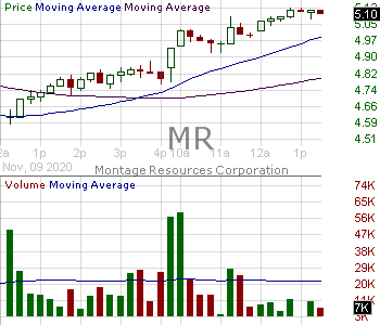 MR - Montage Resources Corporation 15 minute intraday candlestick chart with less than 1 minute delay