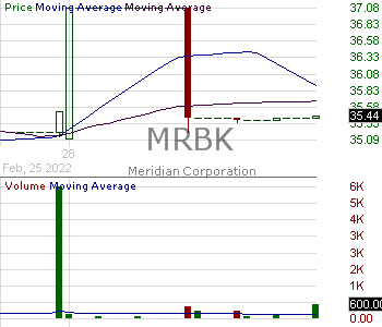 MRBK - Meridian Corporation 15 minute intraday candlestick chart with less than 1 minute delay