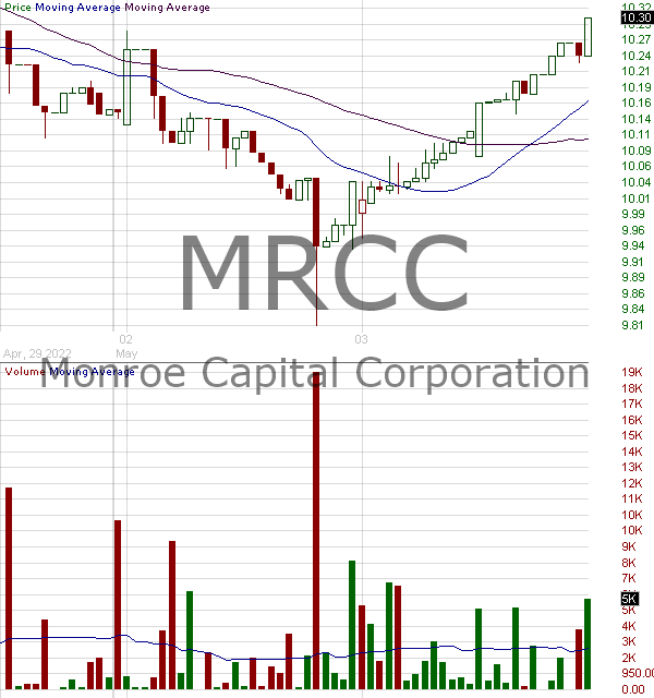 MRCC - Monroe Capital Corporation 15 minute intraday candlestick chart with less than 1 minute delay