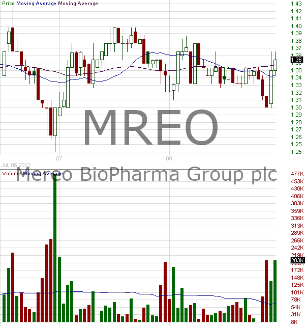 MREO - Mereo BioPharma Group plc - ADR 15 minute intraday candlestick chart with less than 1 minute delay