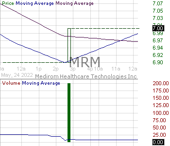 MRM - MEDIROM Healthcare Technologies Inc. - ADR 15 minute intraday candlestick chart with less than 1 minute delay