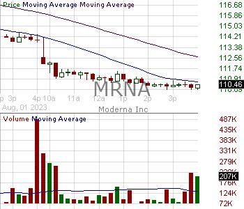 MRNA - Moderna Inc. 15 minute intraday candlestick chart ~15 minute delay