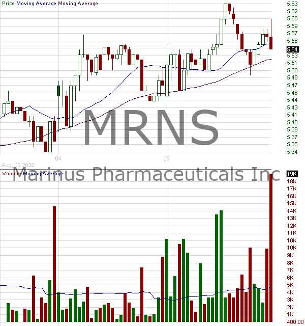 MRNS - Marinus Pharmaceuticals Inc. 15 minute intraday candlestick chart with less than 1 minute delay
