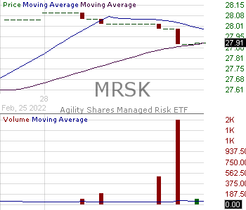 MRSK - Agility Shares Managed Risk ETF 15 minute intraday candlestick chart with less than 1 minute delay