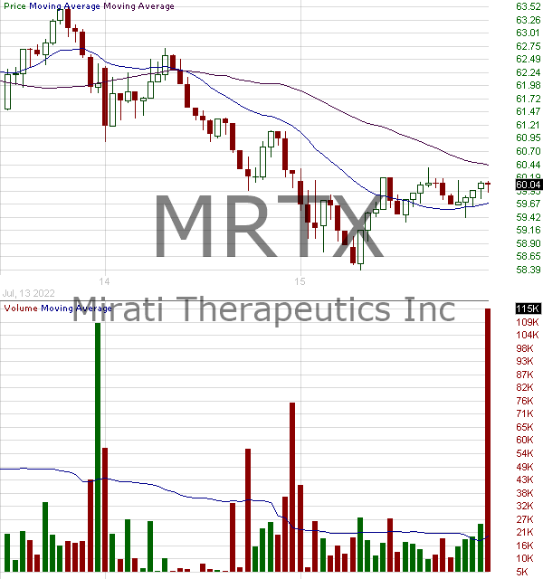 MRTX - Mirati Therapeutics Inc. 15 minute intraday candlestick chart with less than 1 minute delay