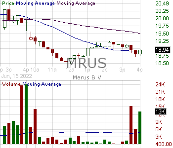 MRUS - Merus N.V. 15 minute intraday candlestick chart with less than 1 minute delay