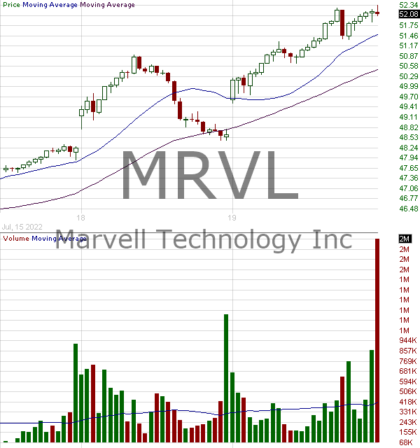 MRVL - Marvell Technology Group Ltd. 15 minute intraday candlestick chart with less than 1 minute delay